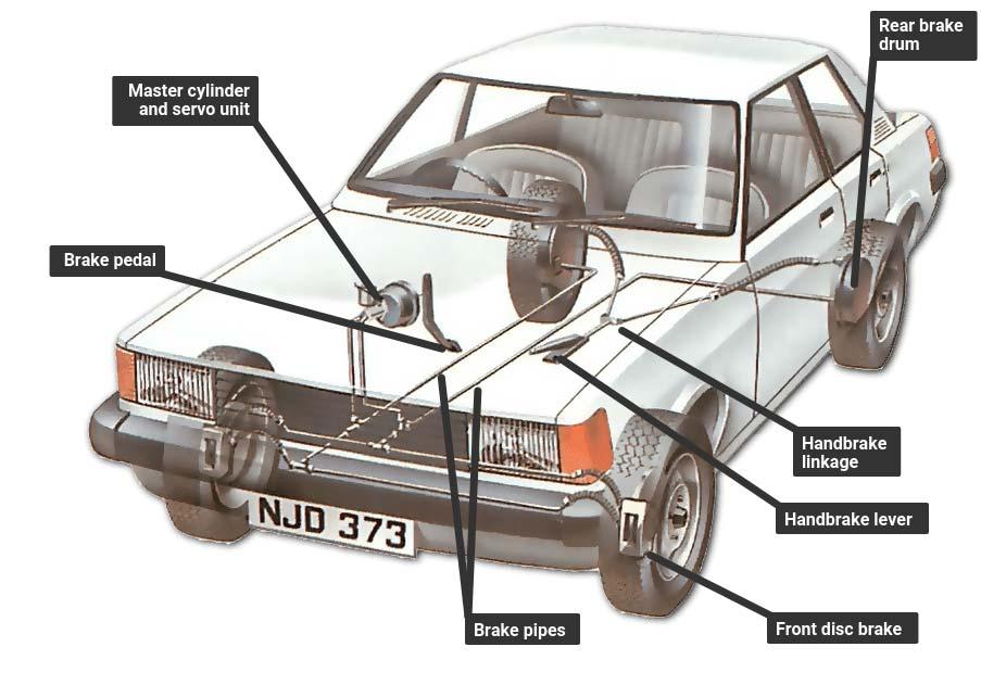 سیستم ترمز خودرو چگونه کار می کند.